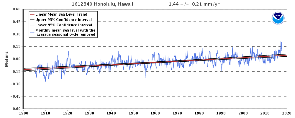 http://www.hawaiifreepress.com/Portals/0/images/Honolulu%20Sea%20Level%20Rise%20NOAA%20Chart.png