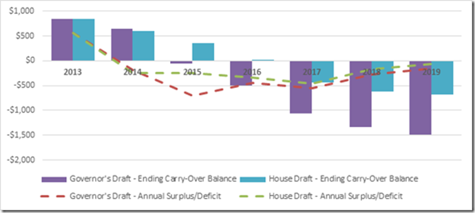 General Fund Surplus Deficit Chart March 2014 SLOM